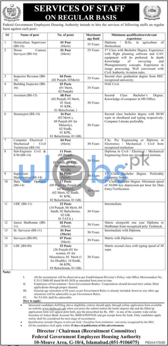 Federal Government Employees Housing Authority Jobs in Islamabad