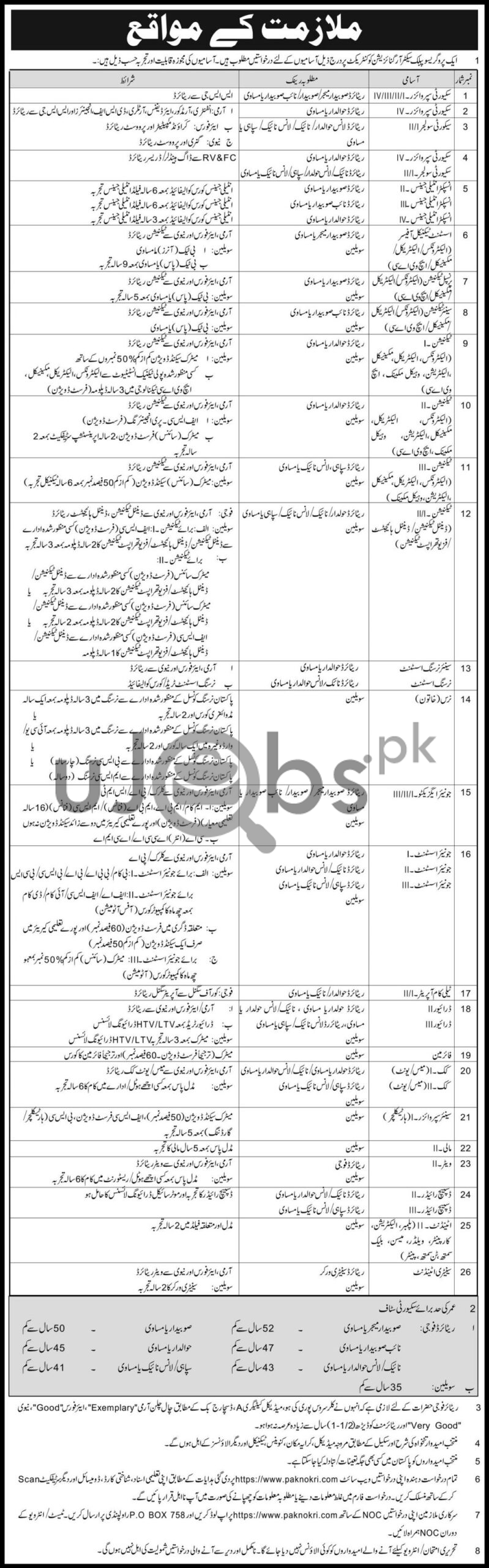 Latest Rawalpindi Jobs Opportunities 2021 in Public Sector Organization on Contract Basis
